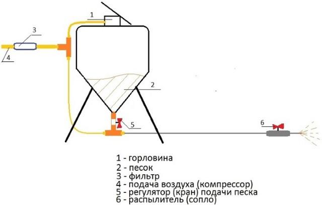 Пескоструйный аппарат своими руками: конструкция, комплектующие и сборка