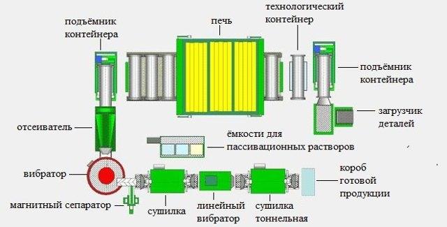 Термодиффузионное цинкование: описание и преимущества