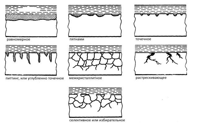 Электрохимическая коррозия – виды и способы защиты